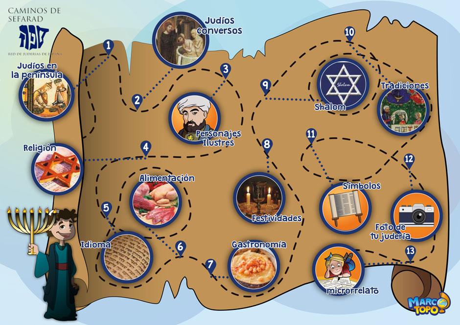 La Red de Juderías difunde el legado judío de España entre los más jóvenes con una nueva edición del programa educativo Benjamín de Sefarad   Tu Gran Viaje